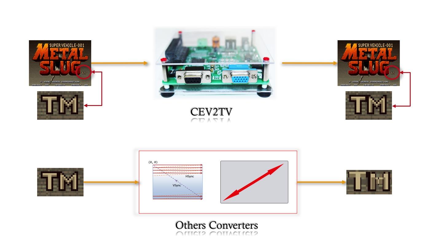 CEV2TV comparazione