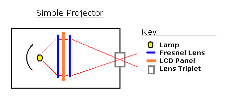How Works a Projector