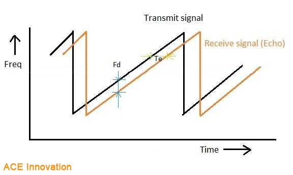 fmcw-radar-forma-onda