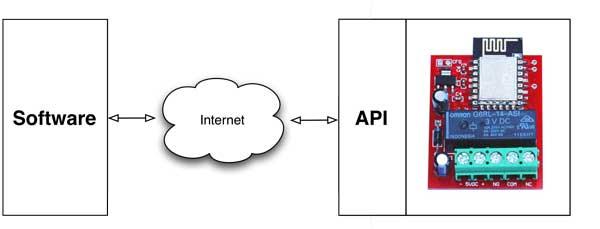 API per RLY-1601